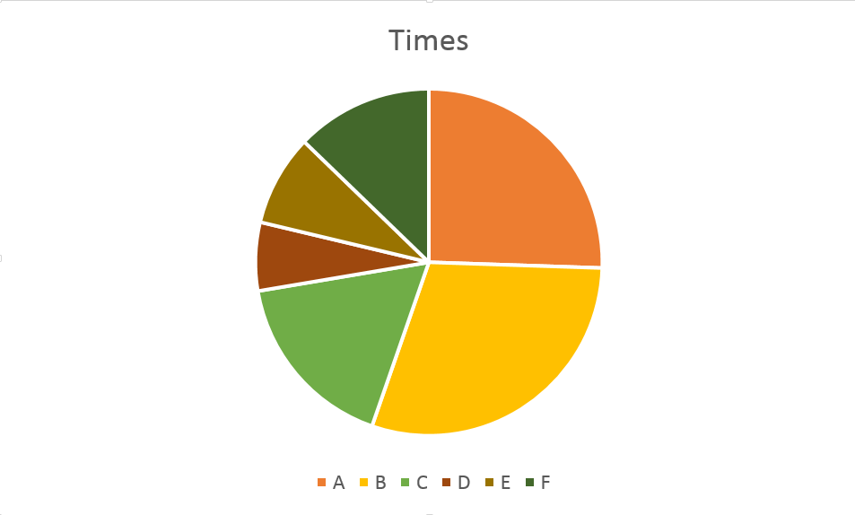 The same chart as the first, with six segments labeled A through F, but colored in contrasting, bold colors.