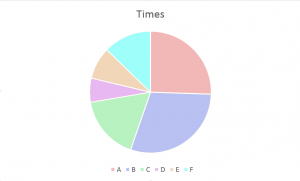 A pie chart depicting six segments, labeled A - F, in light colors.