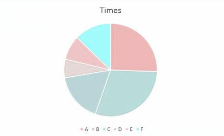 The same pie chart as above, but tinted to show how it might look for colorblind users with tritanopia.
