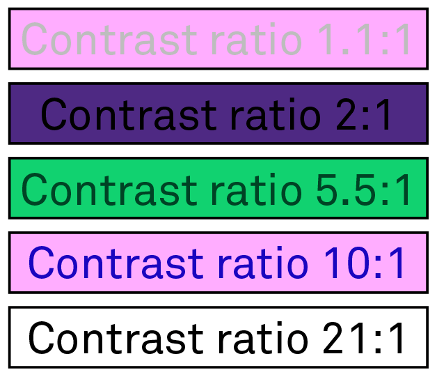 Demonstration of the contrast ratio between different background and font colors.
